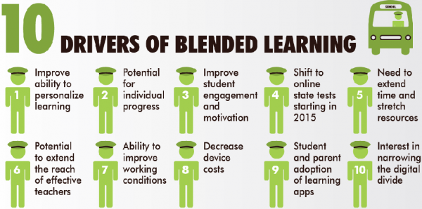 10-drivers-of-blended-learning